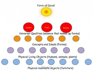 Basic Theory of Forms (www.slideshare.net).
