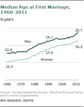 PEW Research Median Marriage Age