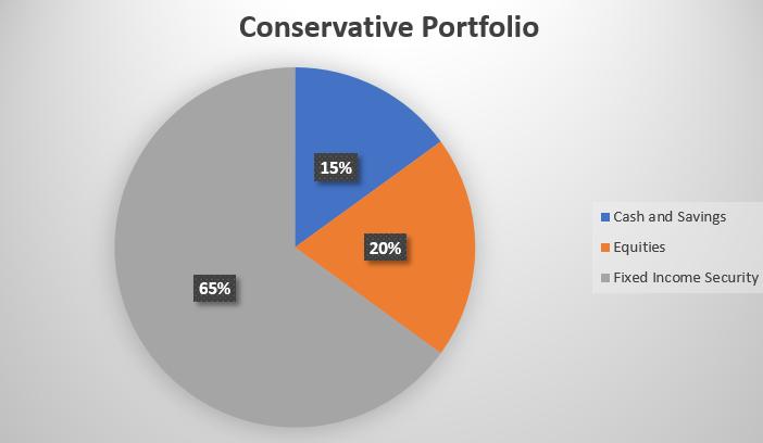 Conservative Investment Portfolio