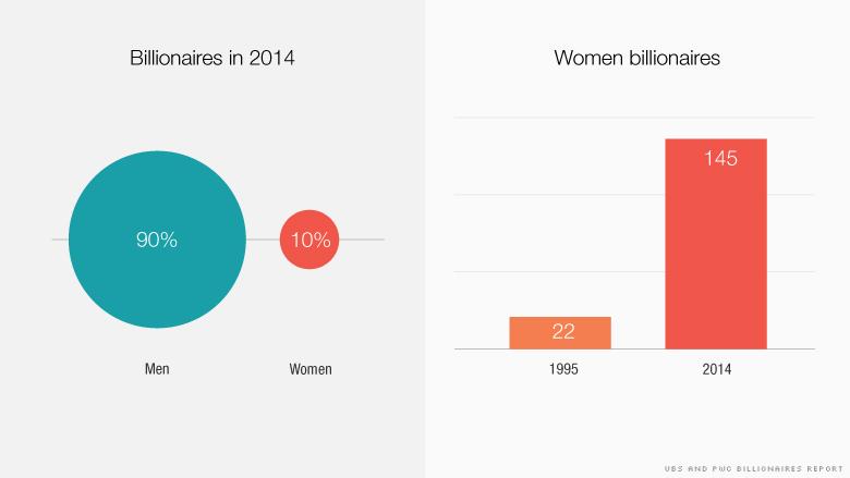 http://money.cnn.com/2015/12/15/luxury/women-billionaires/index.html