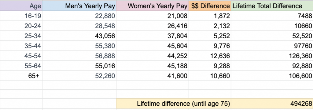 Chart comparing incomes of men and women