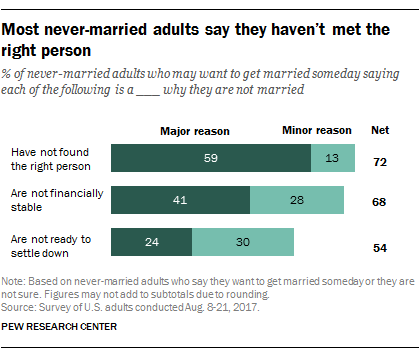 pew marriage graph